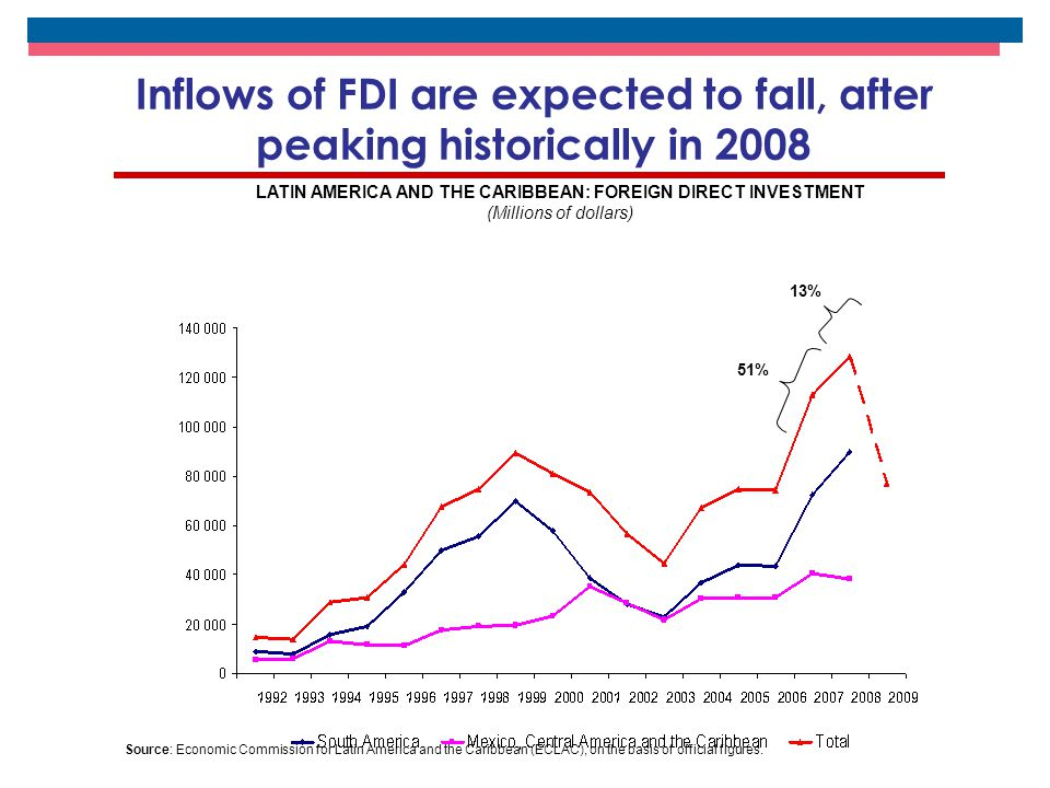 Inflows of FDI are expected to fall, after peaking historically in 2008 LATIN AMERICA AND THE CARIBBEAN: FOREIGN DIRECT INVESTMENT (Millions of dollar