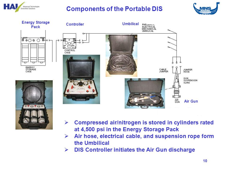 10  Compressed air/nitrogen is stored in cylinders rated at 4,500 psi in the Energy Storage Pack  Air hose, electrical cable, and suspension rope form the Umbilical  DIS Controller initiates the Air Gun discharge Components of the Portable DIS Energy Storage Pack Controller Umbilical Air Gun