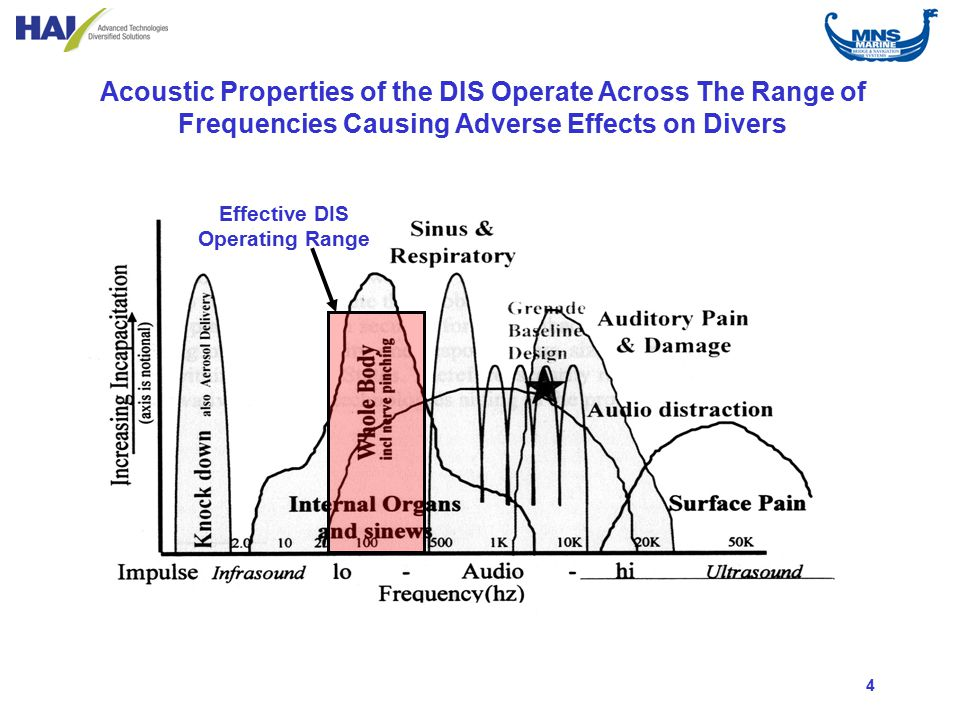 4 Acoustic Properties of the DIS Operate Across The Range of Frequencies Causing Adverse Effects on Divers Effective DIS Operating Range