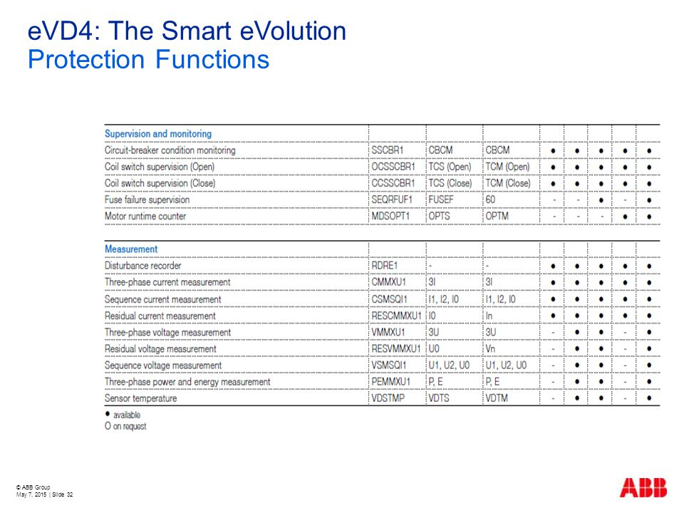 © ABB Group May 7, 2015 | Slide 32 eVD4: The Smart eVolution Protection Functions