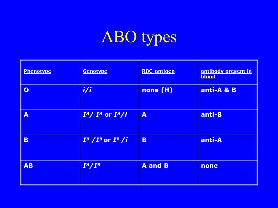 ABO types PhenotypeGenotypeRBC-antigenantibody present in blood Oi/inone (H)anti-A & B AI A / I A or I A /iAanti-B BI B /I B or I B /iBanti-A ABI A /I