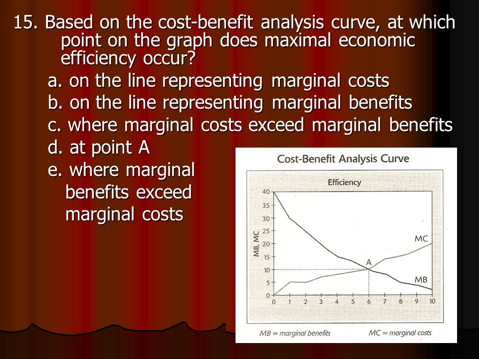 15. Based on the cost-benefit analysis curve, at which point on the graph does maximal economic efficiency occur? a. on the line representing marginal