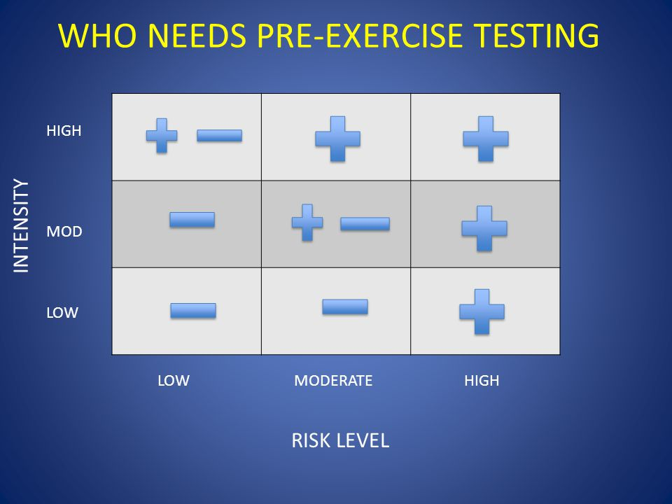RISK LEVEL LOW MODERATE HIGH HIGH MOD LOW INTENSITY WHO NEEDS PRE-EXERCISE TESTING