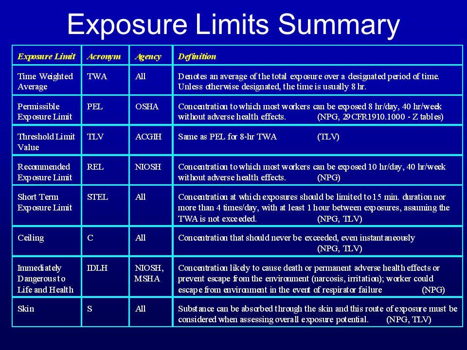 Exposure Limits Summary
