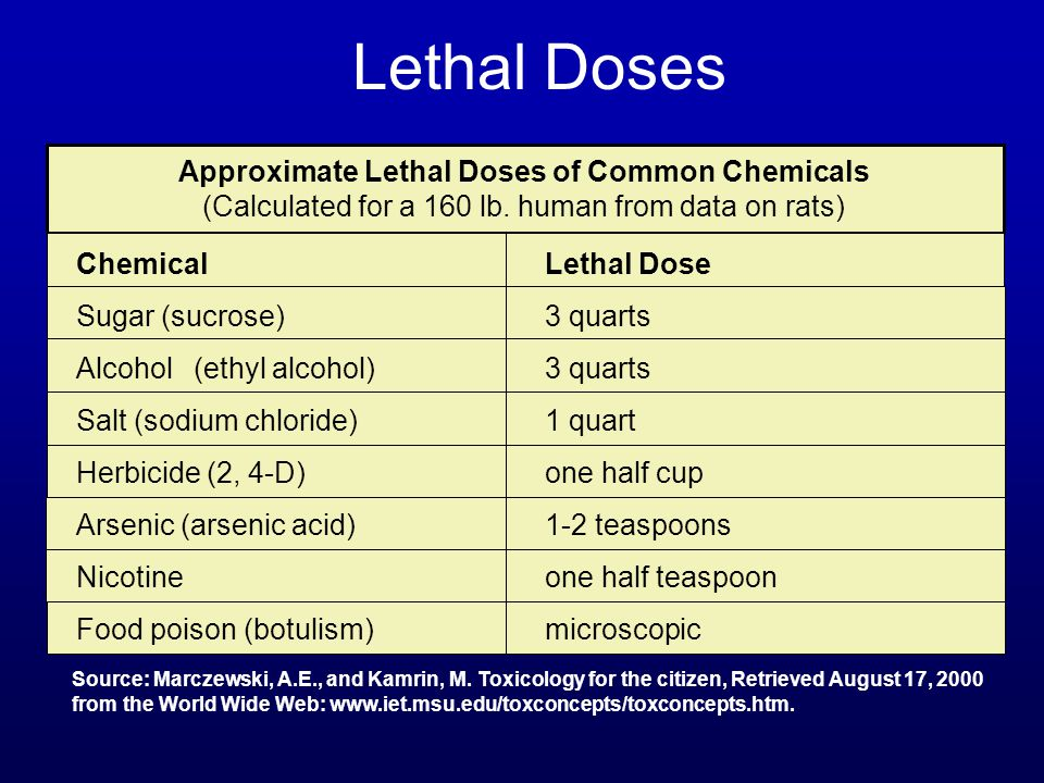 Lethal Doses Source: Marczewski, A.E., and Kamrin, M. Toxicology for the citizen, Retrieved August 17, 2000 from the World Wide Web: www.iet.msu.edu/t
