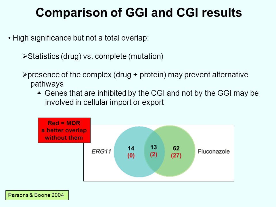 Parsons & Boone 2004 Comparison of GGI and CGI results High significance but not a total overlap:  Statistics (drug) vs.