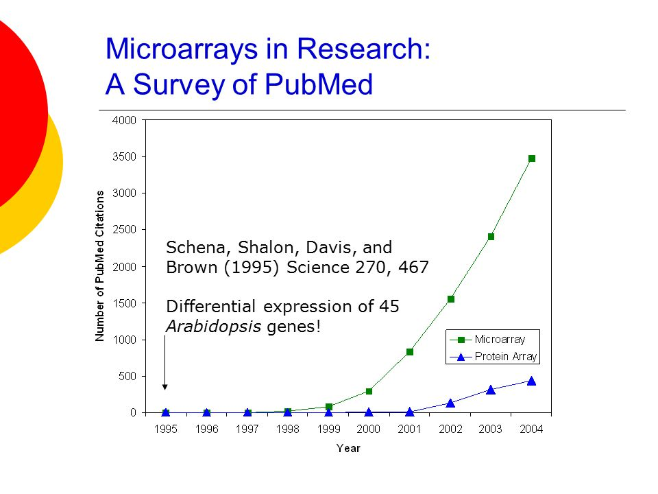 Summary  If you can compare two different conditions and you have a way to stick things to slides, some sort of microarray is possible!
