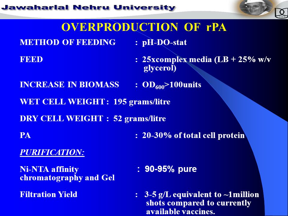 METHOD OF FEEDING: pH-DO-stat FEED: 25xcomplex media (LB + 25% w/v glycerol) INCREASE IN BIOMASS: OD 600 >100units WET CELL WEIGHT: 195 grams/litre DRY CELL WEIGHT : 52 grams/litre PA: 20-30% of total cell protein PURIFICATION: Ni-NTA affinity : 90-95% pure chromatography and Gel Filtration Yield: 3-5 g/L equivalent to ~1million shots compared to currently available vaccines.