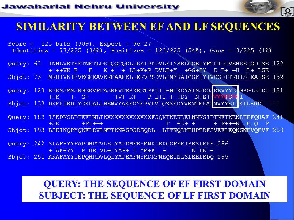 SIMILARITY BETWEEN EF AND LF SEQUENCES QUERY: THE SEQUENCE OF EF FIRST DOMAIN SUBJECT: THE SEQUENCE OF LF FIRST DOMAIN Score = 123 bits (309), Expect = 9e-27 Identities = 77/225 (34%), Positives = 123/225 (54%), Gaps = 3/225 (1%) Query: 63 INNLVKTEFTNETLDKIQQTQDLLKKIPKDVLEIYSELGGEIYFTDIDLVEHKELQDLSE 122 + ++VK E E K + + LL+K+P DVLE+Y +GG+IY D D+ +H L+ LSE Sbjct: 73 MKHIVKIEVKGEEAVKKEAAEKLLEKVPSDVLEMYKAIGGKIYIVDGDITKHISLEALSE 132 Query: 123 EEKNSMNSRGEKVPFASRFVFEKKRETPKLII-NIKDYAINSEQSKEVYYEIGKGISLDI 181 ++K + G+ +V+ K+ P L+I + +DY N+E++ +S DI Sbjct: 133 DKKKIKDIYGKDALLHEHYVYAKEGYEPVLVIQSSEDYVENTEKALNVYYEIGKILSRDI 192 Query: 182 ISKDKSLDPEFLNLIKXXXXXXXXXXXXFSQKFKEKLELNNKSIDINFIKENLTEFQHAF 241 +SK +FL+++ F +L+ + + F+++N E Q F Sbjct: 193 LSKINQPYQKFLDVLNTIKNASDSDGQDL--LFTNQLKEHPTDFSVEFLEQNSNEVQEVF 250 Query: 242 SLAFSYYFAPDHRTVLELYAPDMFEYMNKLEKGGFEKISESLKKE 286 + AF+YY P HR VL+LYAP+ F YM+K + E LK + Sbjct: 251 AKAFAYYIEPQHRDVLQLYAPEAFNYMDKFNEQEINLSLEELKDQ 295 VYYEIGK