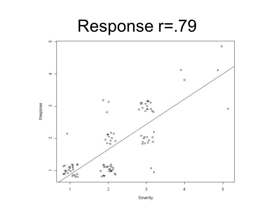 Response r=.79
