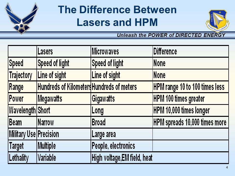4 Unleash the POWER of DIRECTED ENERGY The Difference Between Lasers and HPM