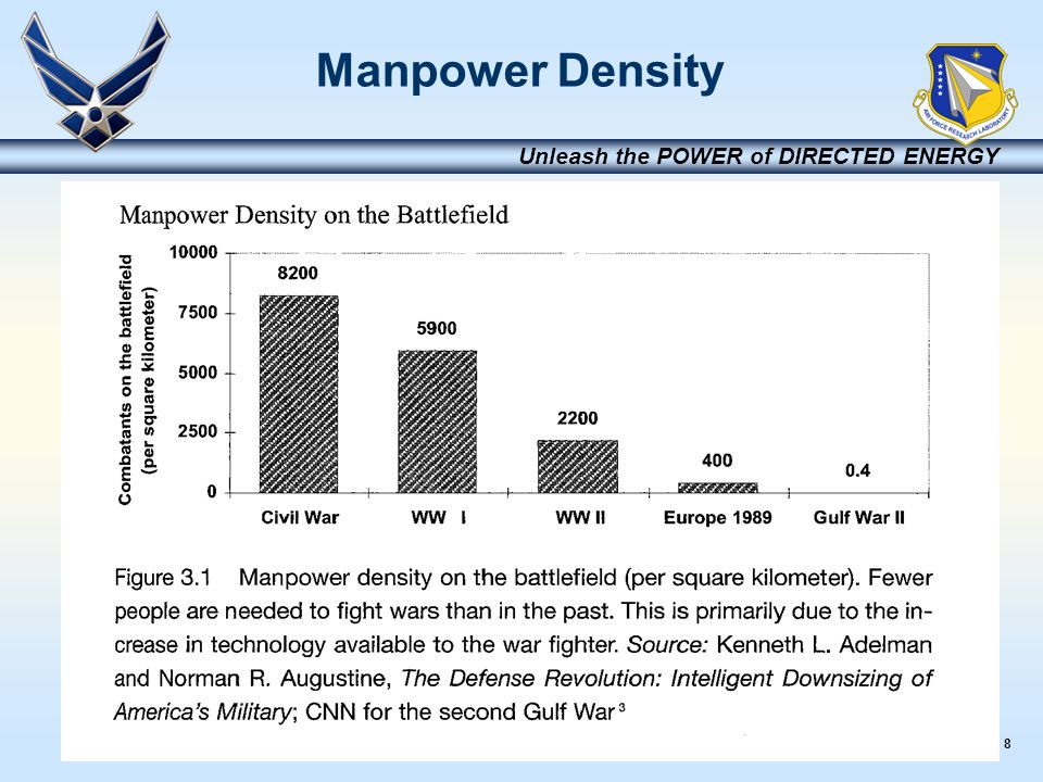 8 Unleash the POWER of DIRECTED ENERGY Manpower Density
