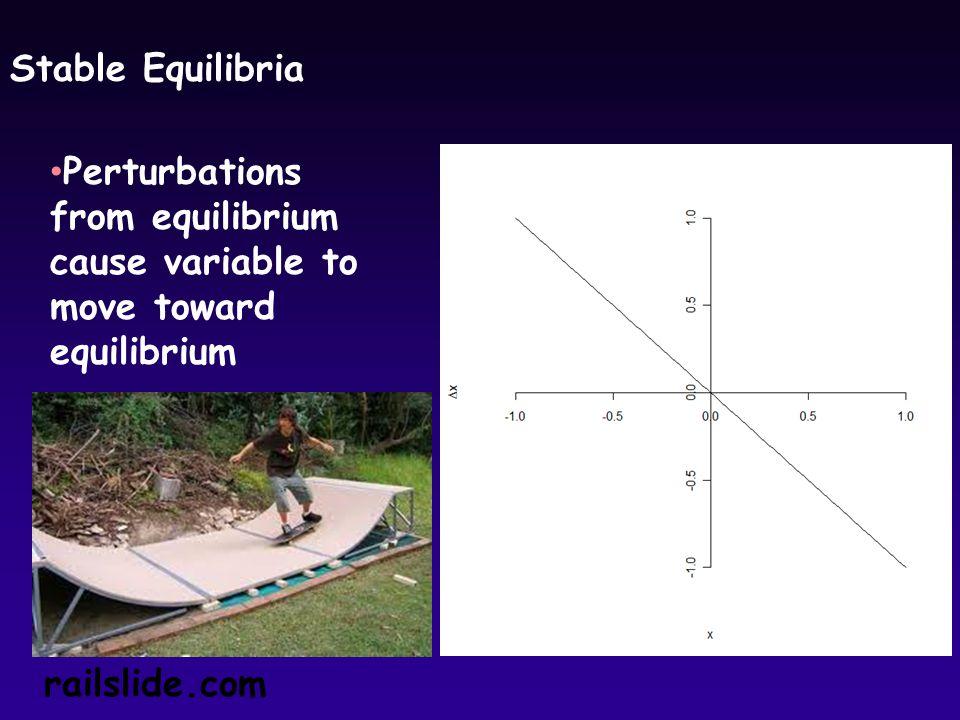 Stable Equilibria railslide.com Perturbations from equilibrium cause variable to move toward equilibrium