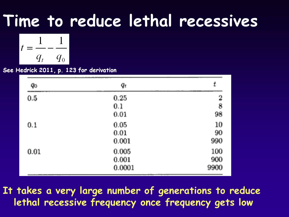 Time to reduce lethal recessives It takes a very large number of generations to reduce lethal recessive frequency once frequency gets low See Hedrick 2011, p.