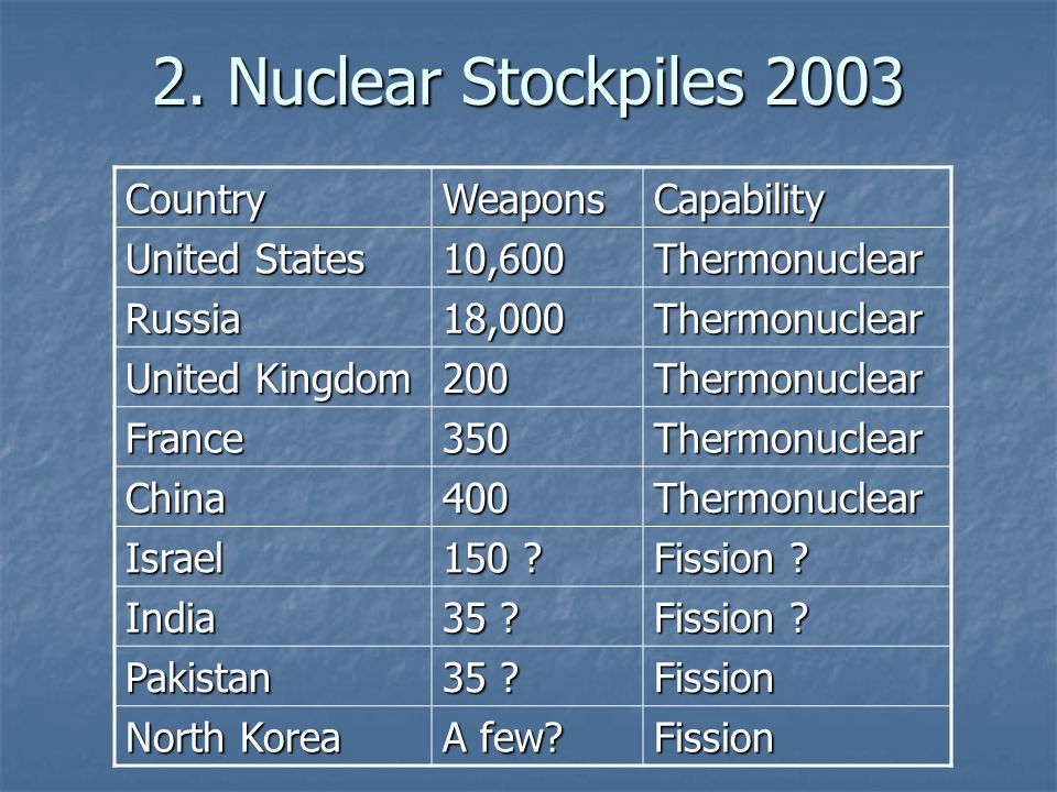 2. Nuclear Stockpiles 2003 CountryWeaponsCapability United States 10,600Thermonuclear Russia18,000Thermonuclear United Kingdom 200Thermonuclear France