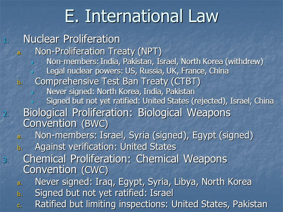 E. International Law 1. Nuclear Proliferation a. Non-Proliferation Treaty (NPT) Non-members: India, Pakistan, Israel, North Korea (withdrew) Non-membe