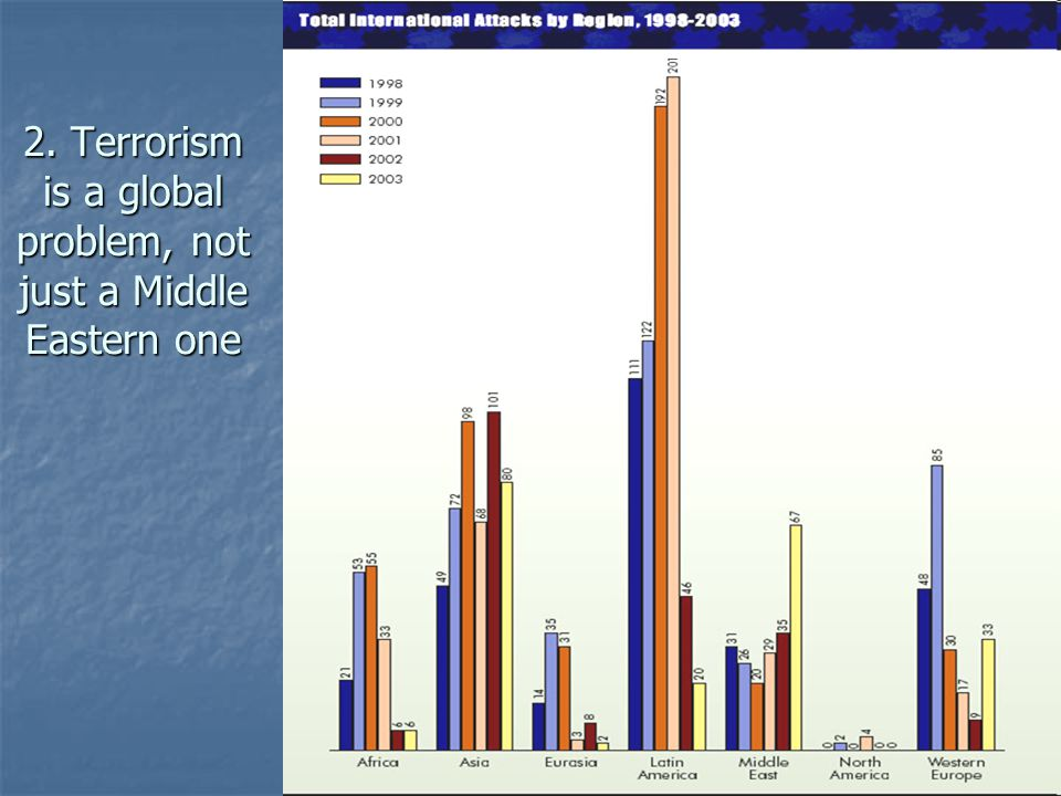 2. Terrorism is a global problem, not just a Middle Eastern one