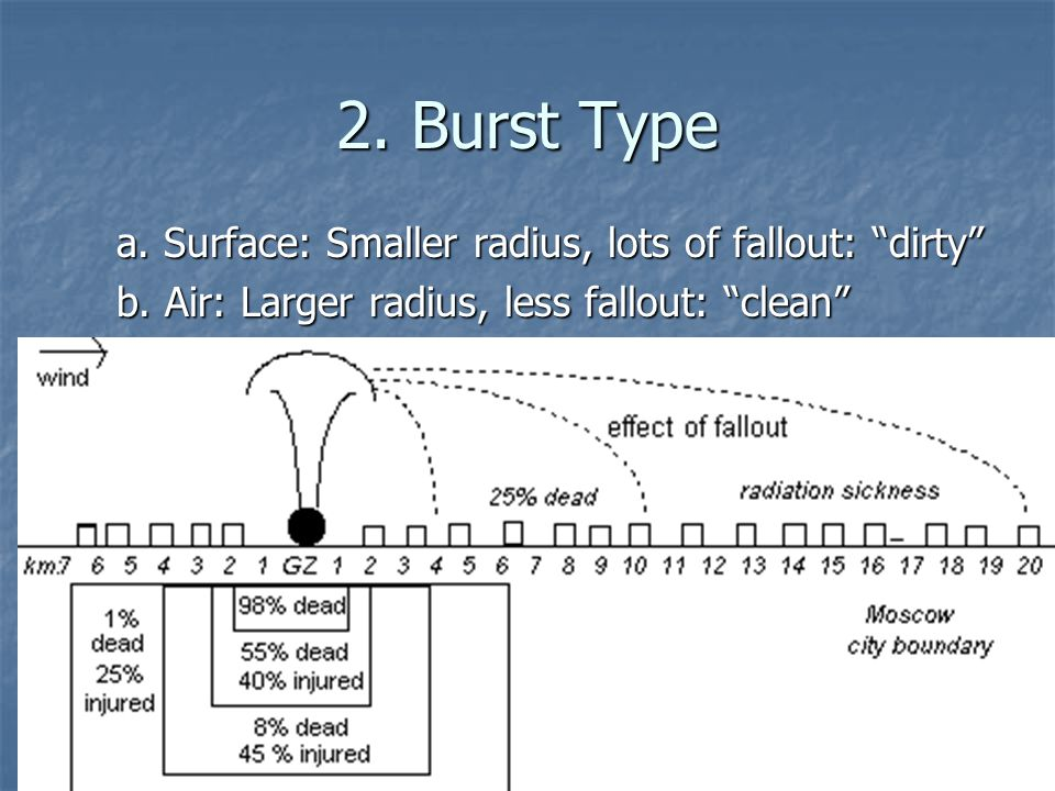 2. Burst Type a. Surface: Smaller radius, lots of fallout: dirty b.