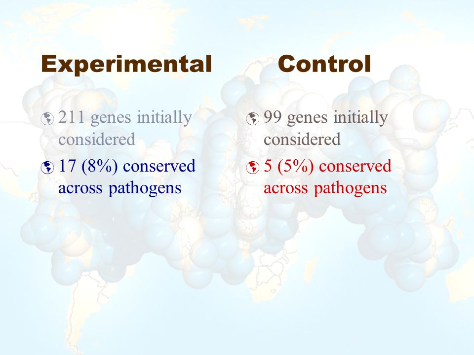 ExperimentalControl  211 genes initially considered  17 (8%) conserved across pathogens  99 genes initially considered  5 (5%) conserved across pathogens