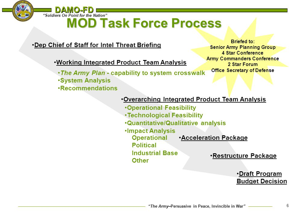 """The Army--Persuasive in Peace, Invincible in War"" ""Soldiers On Point for the Nation"" DAMO-FD 6 MOD Task Force Process Dep Chief of Staff for Intel Th"