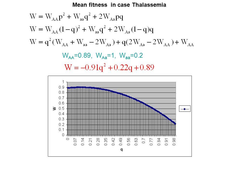 Mean fitness in case Thalassemia W AA =0.89, W Aa =1, W aa =0.2