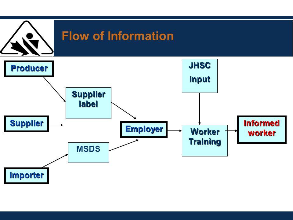 Flow of Information Producer Supplier Importer Supplier label MSDS Employer JHSCinput Worker Training Informed worker