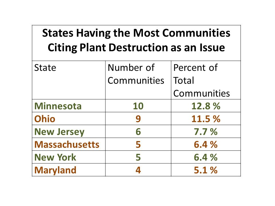 States Having the Most Communities Citing Plant Destruction as an Issue StateNumber of Communities Percent of Total Communities Minnesota1012.8 % Ohio