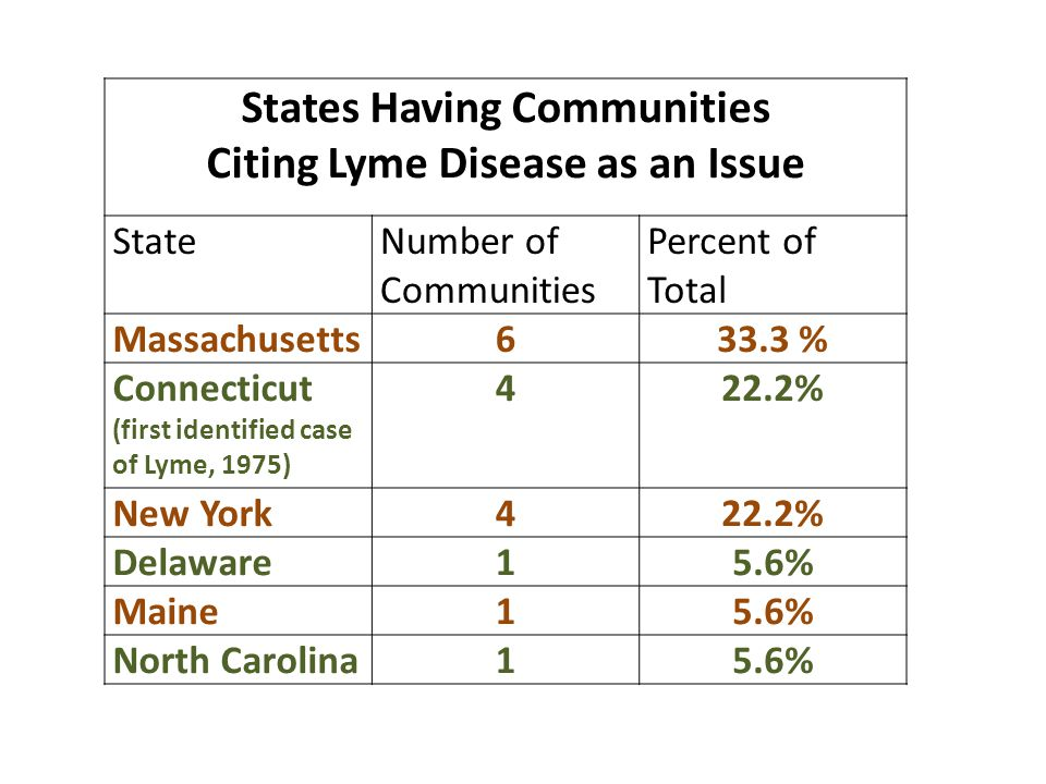 States Having Communities Citing Lyme Disease as an Issue StateNumber of Communities Percent of Total Massachusetts633.3 % Connecticut (first identifi
