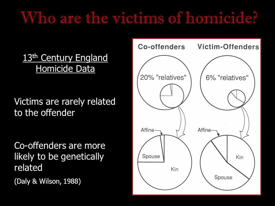 Who are the victims of homicide? 13 th Century England Homicide Data Victims are rarely related to the offender Co-offenders are more likely to be gen