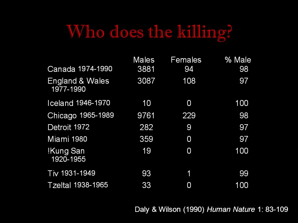 Most common situation… Men killing men Motives… Majority of all homicides (37%) are altercations of relatively trivial origin; insult, curse, jostling etc (Wolfgang, 1958) Altercations appeared to be the primary motivating forces… usually trivial, indicating that many homicides are spontaneous acts of passion (Mulvihill, Tumin & Curtis, 1969)