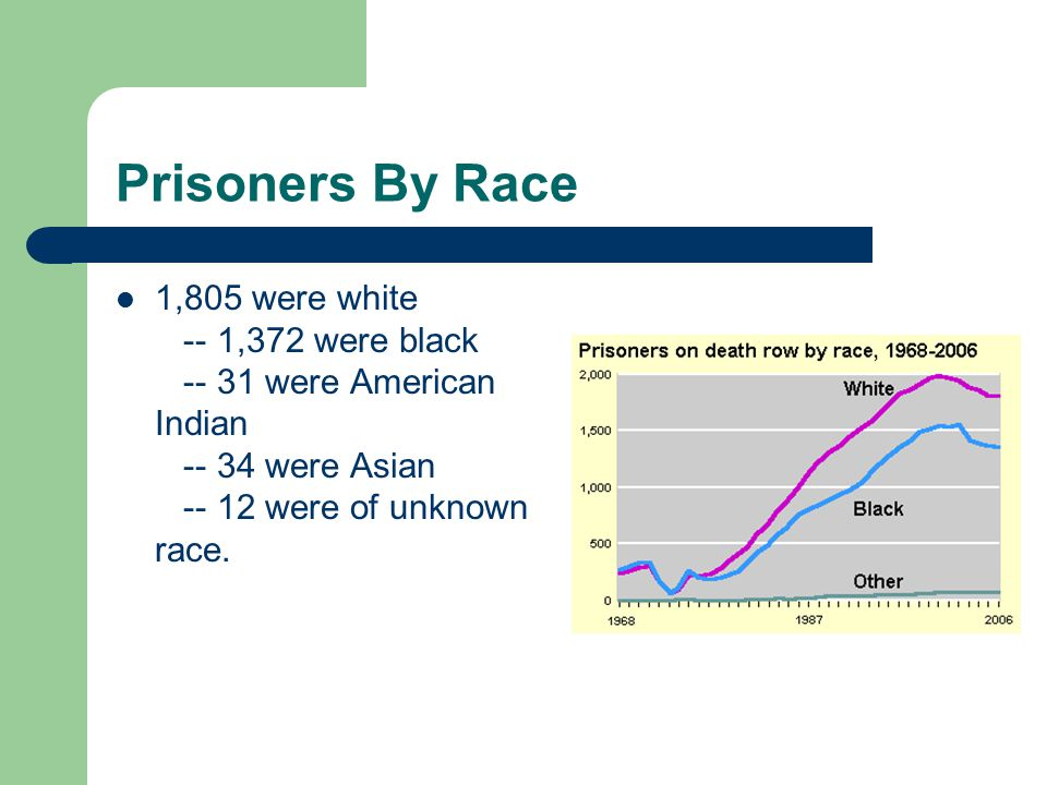 Prisoners By Race 1,805 were white -- 1,372 were black -- 31 were American Indian -- 34 were Asian -- 12 were of unknown race.