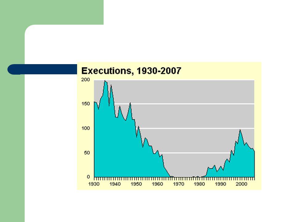 Number of executions by state since 1976 Texas – 245 Virginia – 82 Florida – 51 Missouri – 49 Oklahoma – 40 Louisiana – 26 Nebraska - 3