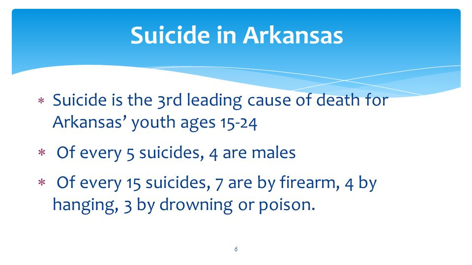  Suicide is the 3rd leading cause of death for Arkansas' youth ages 15-24  Of every 5 suicides, 4 are males  Of every 15 suicides, 7 are by firearm