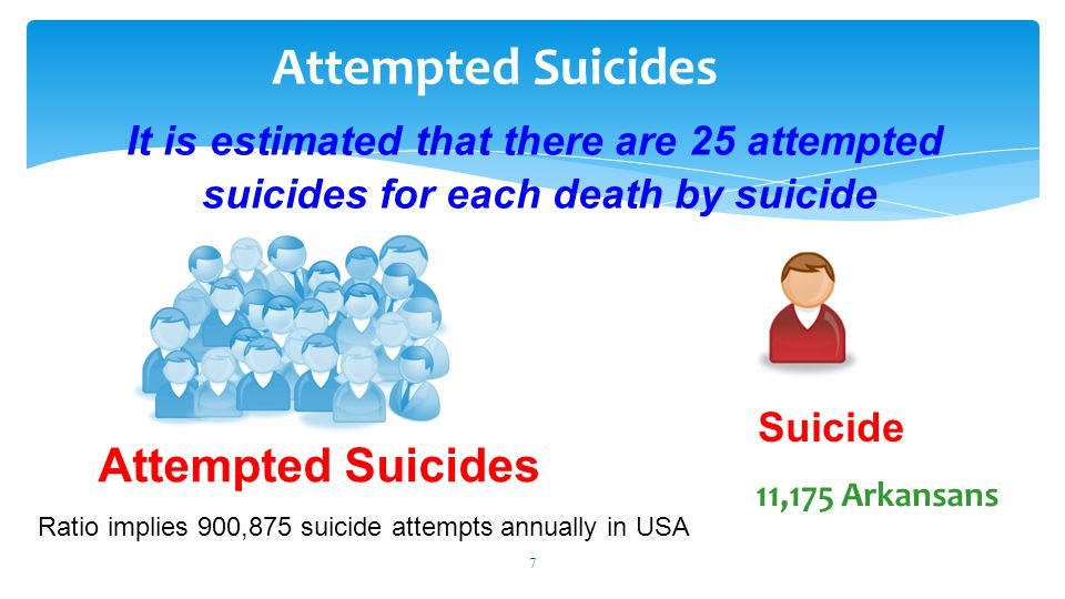 8 Attempted Suicide by sex/gender Estimated that there are: 3 female attempts for each (1) male attempt