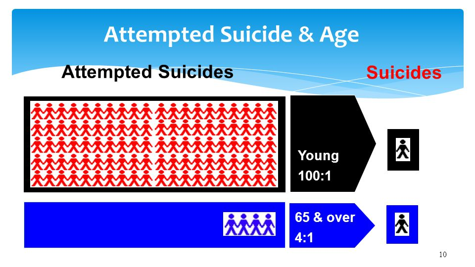 Attempted Suicides Suicides Young 100:1 65 & over 4:1 Attempted Suicide & Age 10