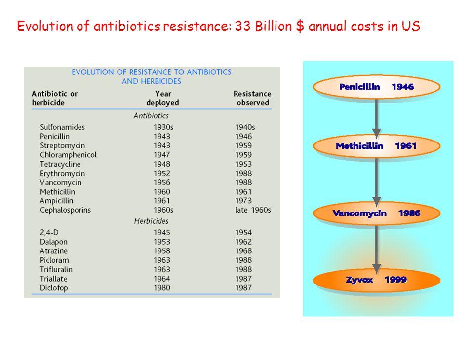 Evolution of antibiotics resistance: 33 Billion $ annual costs in US