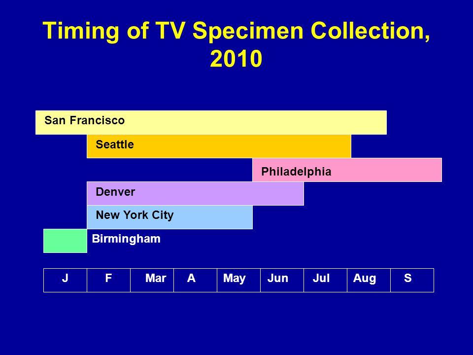 Timing of TV Specimen Collection, 2010 AMayJunJulAugS San Francisco Seattle Philadelphia Denver New York City Birmingham MarFJ