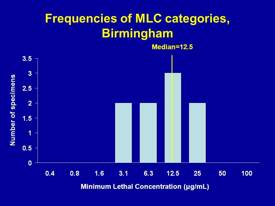 Frequencies of MLC categories, Birmingham Minimum Lethal Concentration (μg/mL) Number of specimens Median=12.5