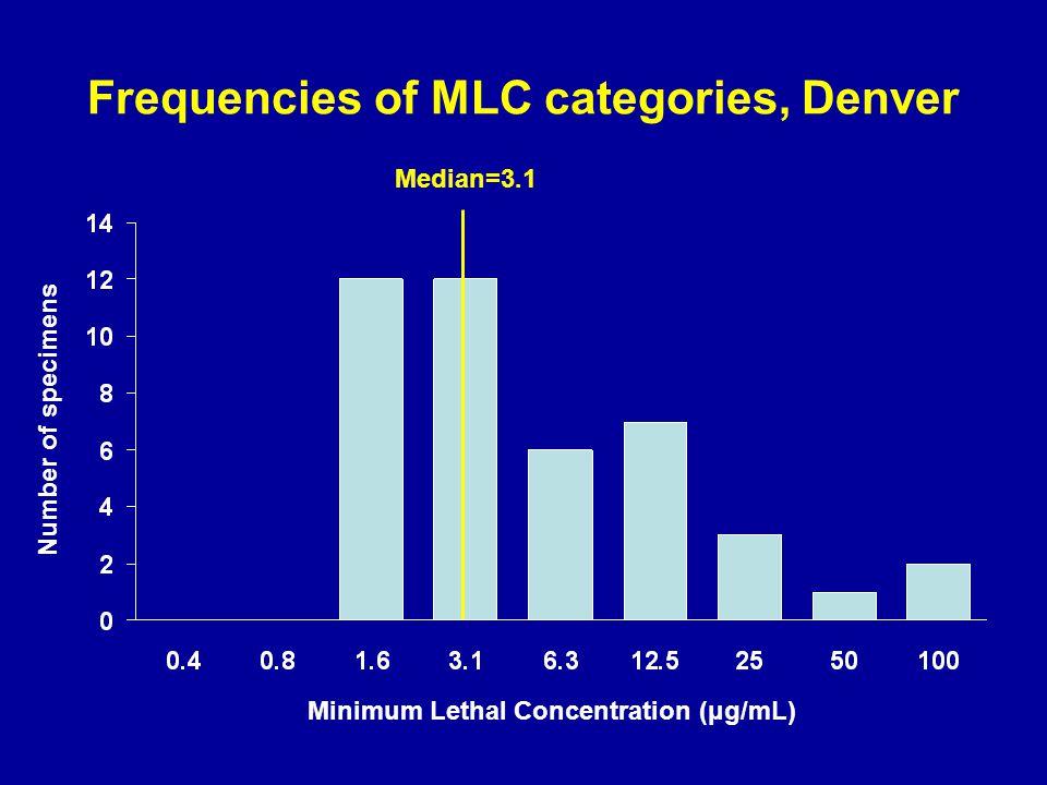 Frequencies of MLC categories, Denver Minimum Lethal Concentration (μg/mL) Number of specimens Median=3.1