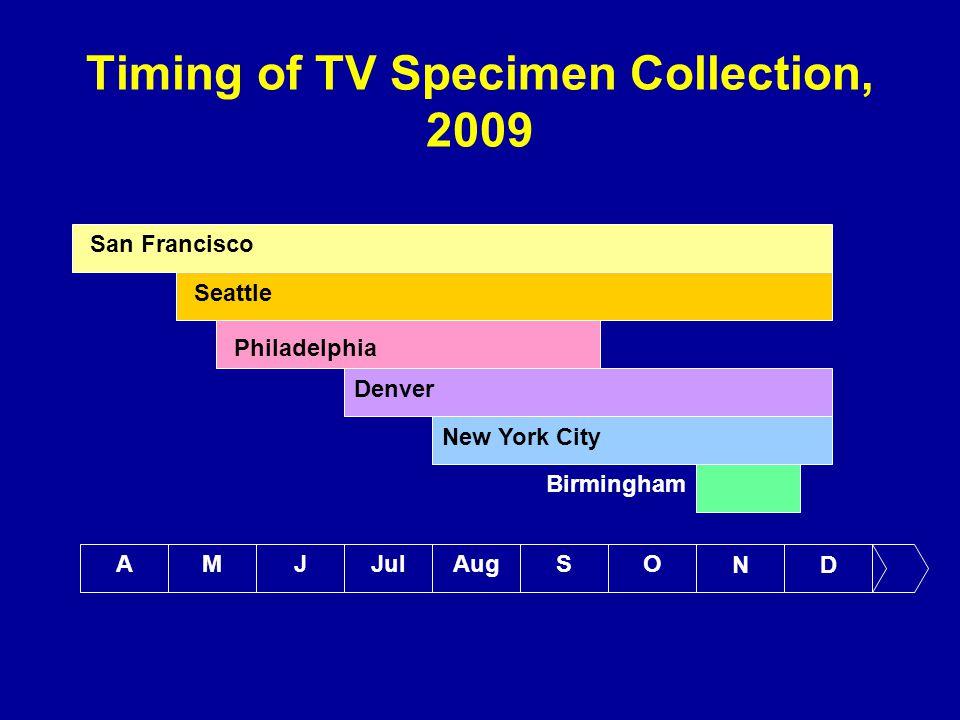 Timing of TV Specimen Collection, 2009 AMJJulAugSO ND San Francisco Seattle Philadelphia Denver New York City Birmingham