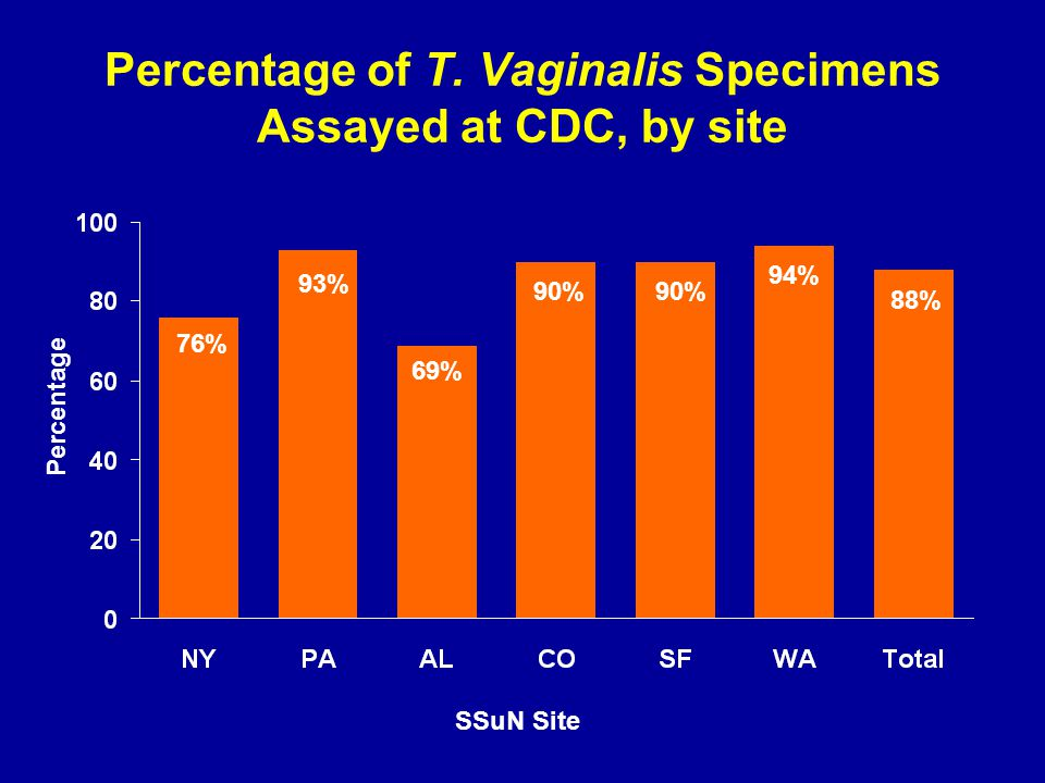Percentage of T.