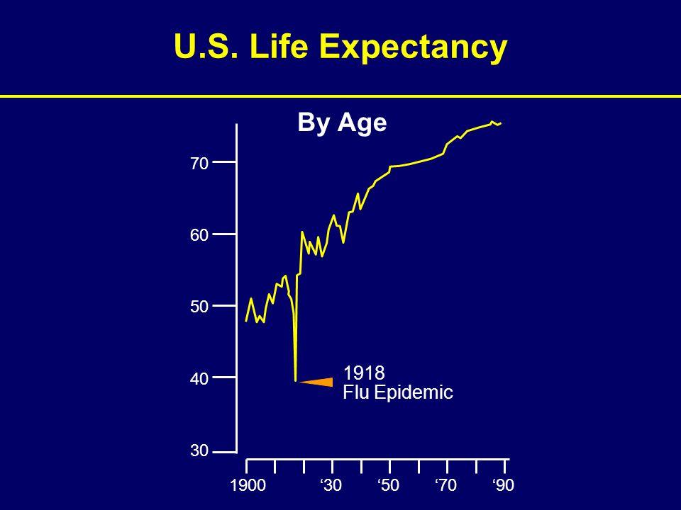 U.S. Life Expectancy By Age 1900 '30 '50'70'90 70 60 50 40 30 1918 Flu Epidemic