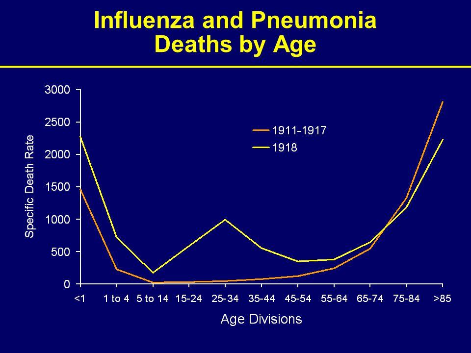Virulence of the 1918 Virus: MLD50 Log pfu Texas/36/91 >6 Tx/91: PB2, PB1, PA, NP, M, NS 1918: HA, NA 4.75 Tx/91: PB2, PB1, PA 1918: HA, NP, NA, M.