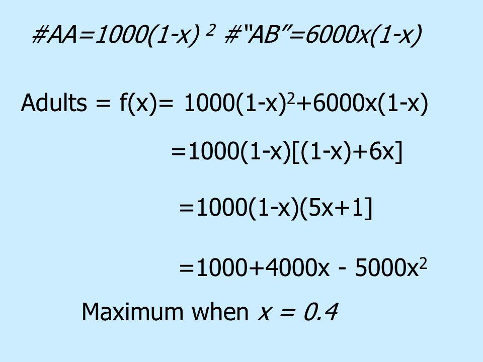 #AA=1000(1-x) 2 # AB =6000x(1-x) Adults = f(x)= 1000(1-x) 2 +6000x(1-x) =1000(1-x)[(1-x)+6x] =1000(1-x)(5x+1] =1000+4000x - 5000x 2 Maximum when x = 0.4