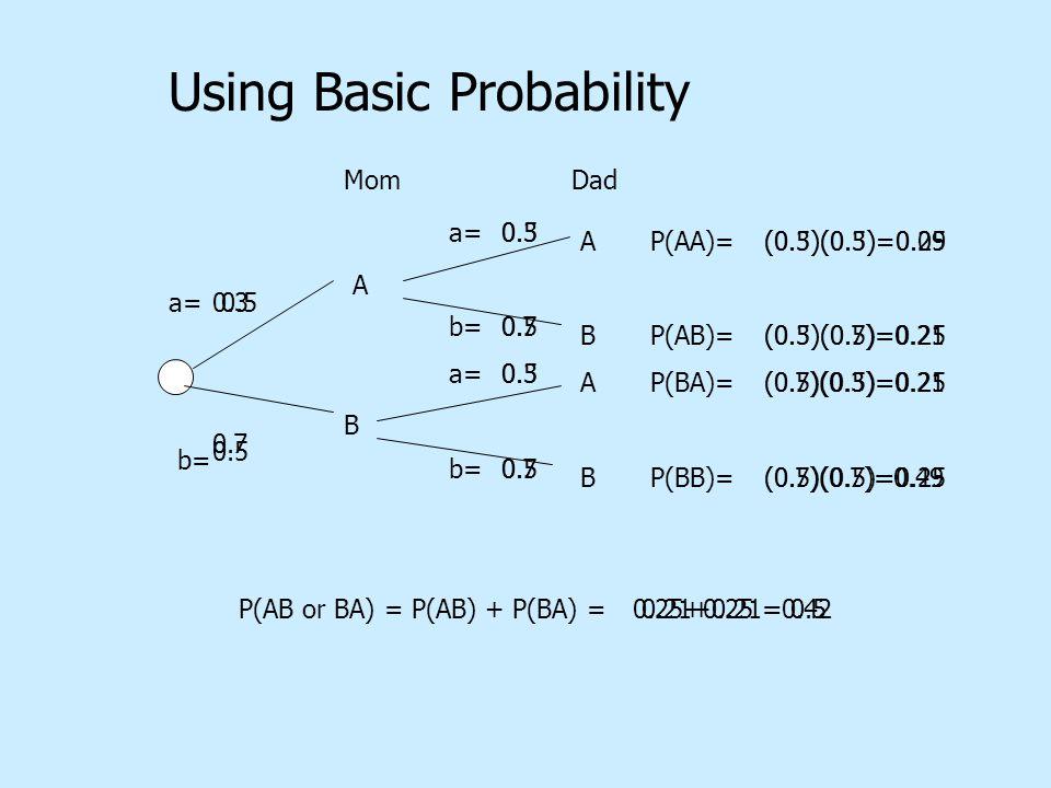 Using Basic Probability A B Mom a= b= 0.5 a= b= a= b= ABABABAB 0.5 P(AA)= P(AB)= P(BA)= P(BB)= (0.5)(0.5)=0.25 P(AB or BA) = P(AB) + P(BA) =0.25+0.25 = 0.5 Dad 0.3 0.7 0.3 0.7 0.3 0.7 (0.3)(0.3)=0.09 (0.3)(0.7)=0.21 (0.7)(0.3)=0.21 (0.7)(0.7)=0.49 0.21+0.21=0.42