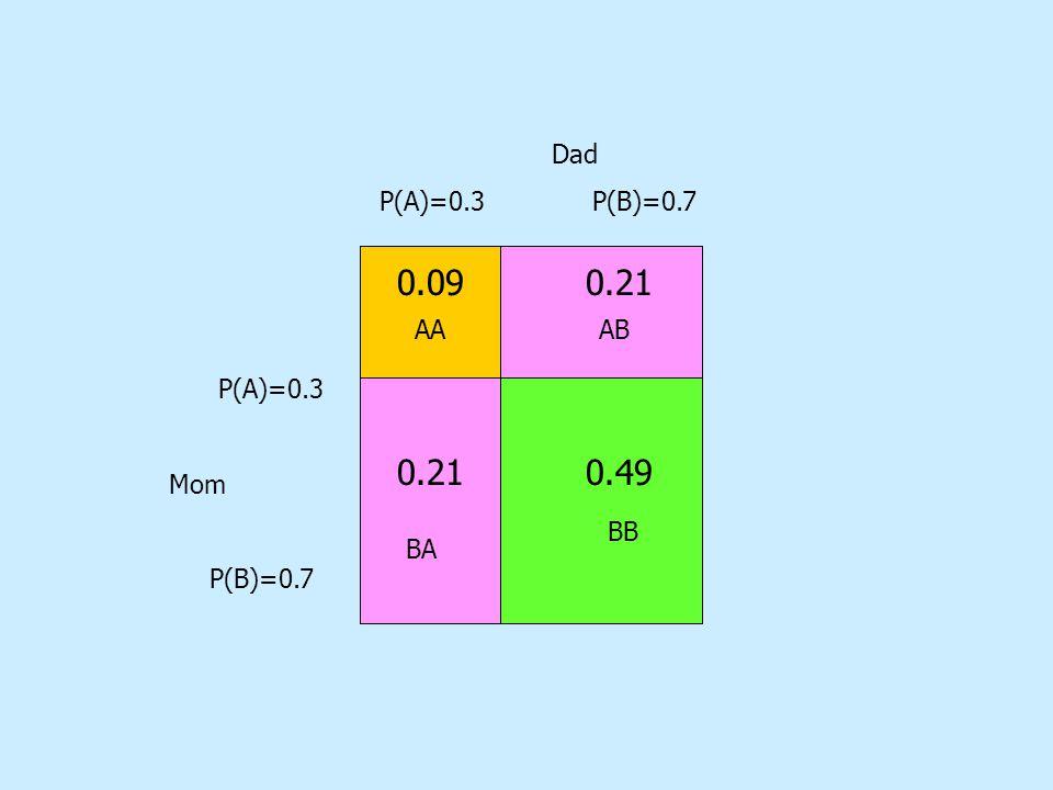 Dad P(A)=0.3 P(B)=0.7 P(A)=0.3 Mom P(B)=0.7 0.49 0.21 0.21 0.09 0.09 0.21 0.21 0.49 AAAB BA BB