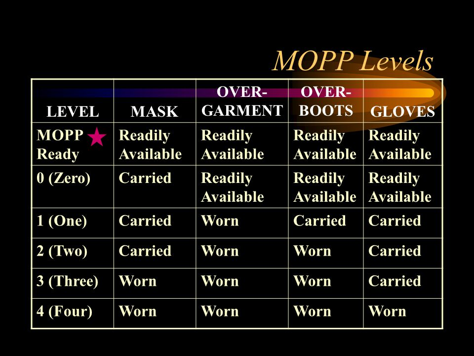 LEVELMASK OVER- GARMENT OVER- BOOTS GLOVES MOPP Ready Readily Available 0 (Zero)CarriedReadily Available 1 (One)CarriedWornCarried 2 (Two)CarriedWorn Carried 3 (Three)Worn Carried 4 (Four)Worn MOPP Levels