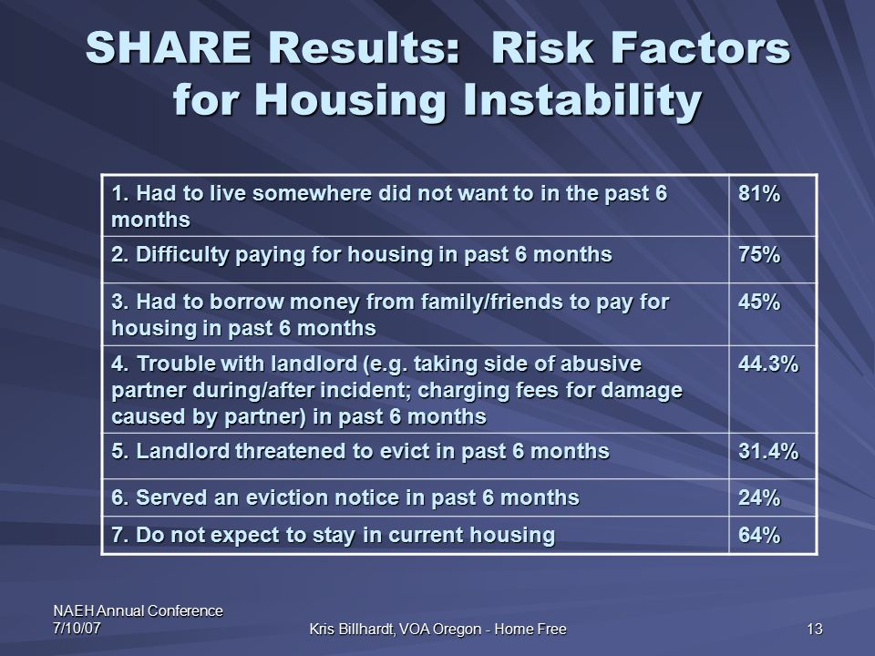NAEH Annual Conference 7/10/07 Kris Billhardt, VOA Oregon - Home Free 13 SHARE Results: Risk Factors for Housing Instability 1. Had to live somewhere