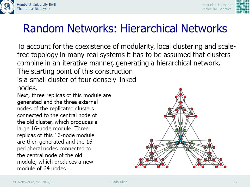 VL Netzwerke, WS 2007/08 Edda Klipp 17 Max Planck Institute Molecular Genetics Humboldt University Berlin Theoretical Biophysics Random Networks: Hierarchical Networks To account for the coexistence of modularity, local clustering and scale- free topology in many real systems it has to be assumed that clusters combine in an iterative manner, generating a hierarchical network.