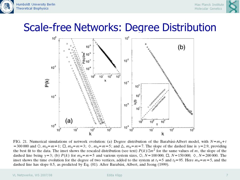 VL Netzwerke, WS 2007/08 Edda Klipp 8 Max Planck Institute Molecular Genetics Humboldt University Berlin Theoretical Biophysics Scale-free Networks: Clustering coefficient No inherent clustering coefficent C(k)